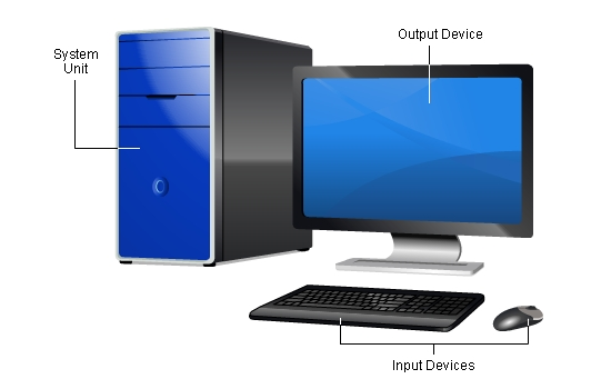 essay input and output devices and computer components External computer parts are those that connect to the case, often to provide ways to input or output data most computers use a keyboard and mouse as external input devices and a monitor as an output.